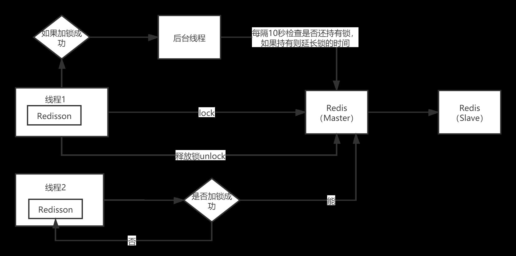 redisson的分布式锁实现原理